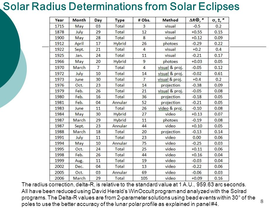 8 Solar Radius Determinations from Solar Eclipses The radius correction, delta-R, is relative to the standard value at 1 A.U., 959.63 arc seconds.
