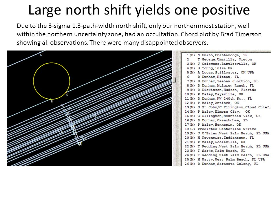 Large north shift yields one positive Due to the 3-sigma 1.3-path-width north shift, only our northernmost station, well within the northern uncertainty zone, had an occultation.