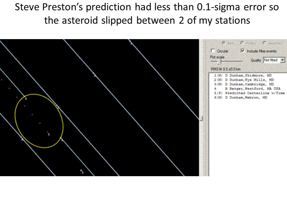 Steve Prestons prediction had less than 0.1-sigma error so the asteroid slipped between 2 of my stations