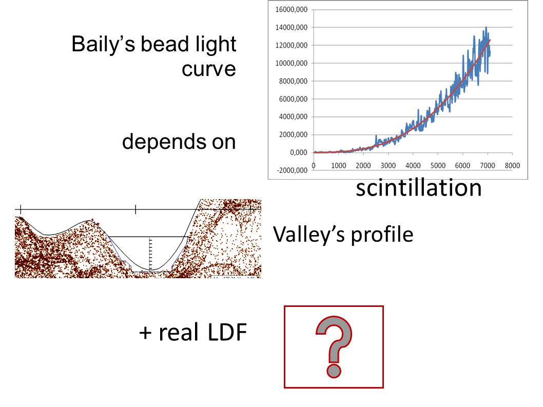 Bailys bead light curve depends on Valleys profile + real LDF scintillation