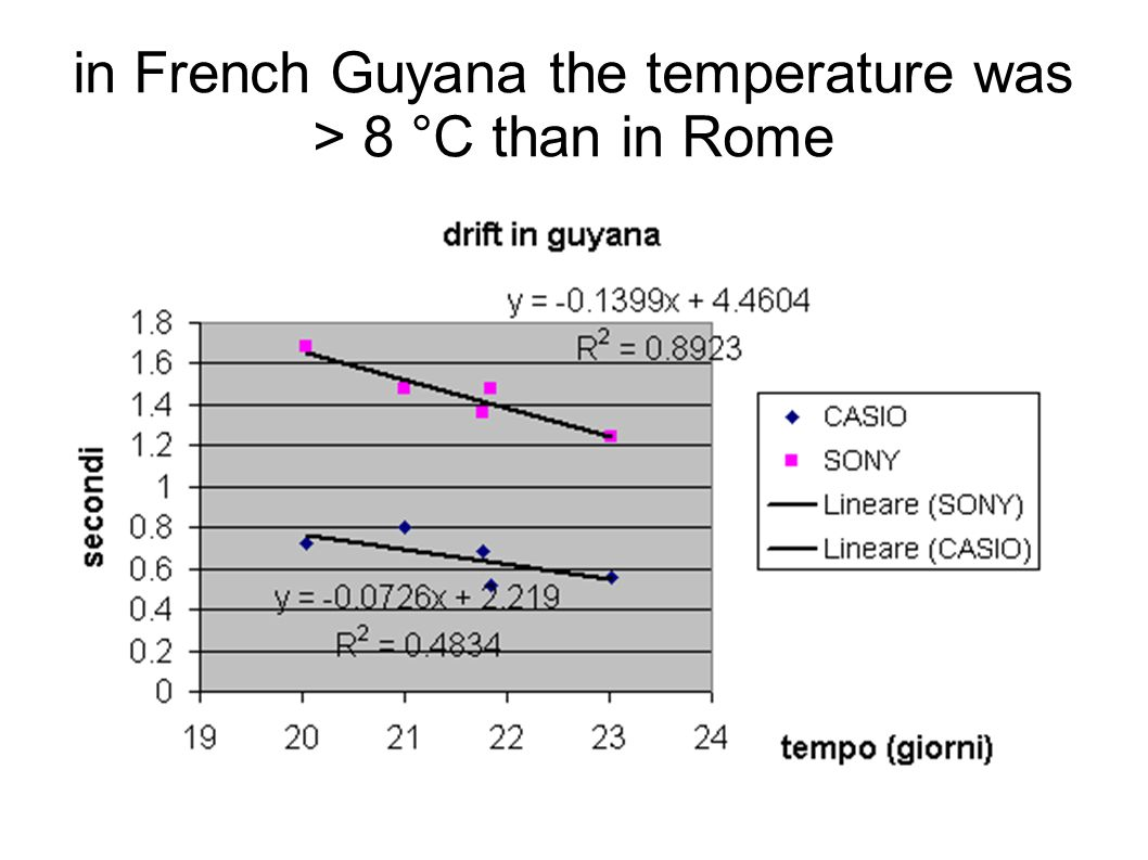 in French Guyana the temperature was > 8 °C than in Rome