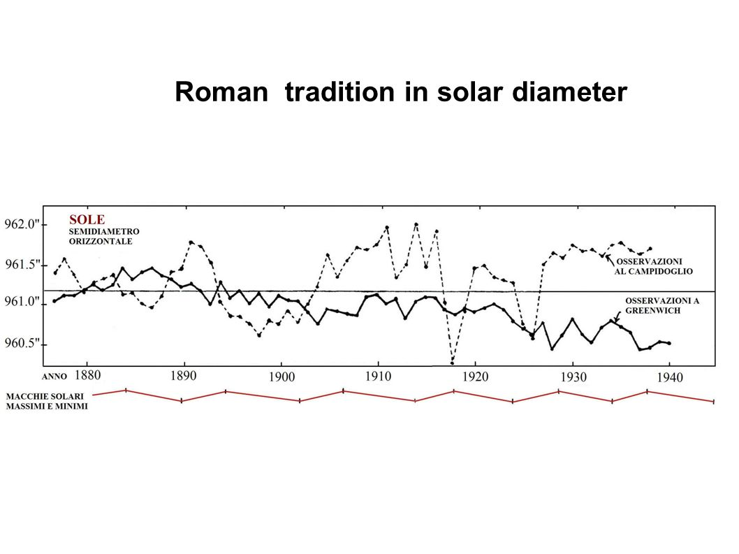 Roman tradition in solar diameter