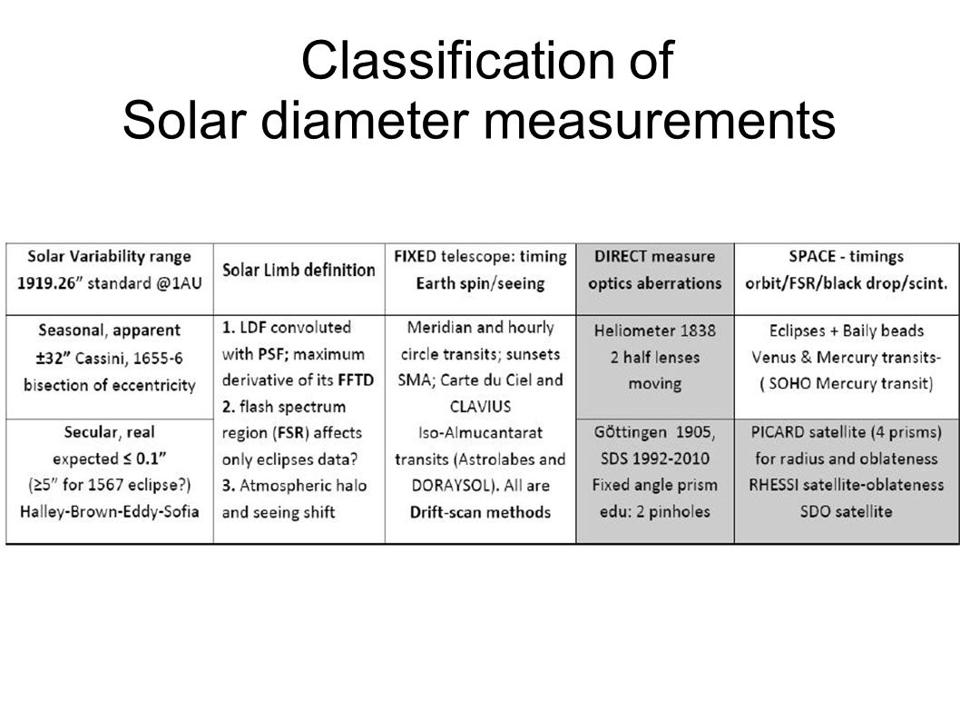 Classification of Solar diameter measurements