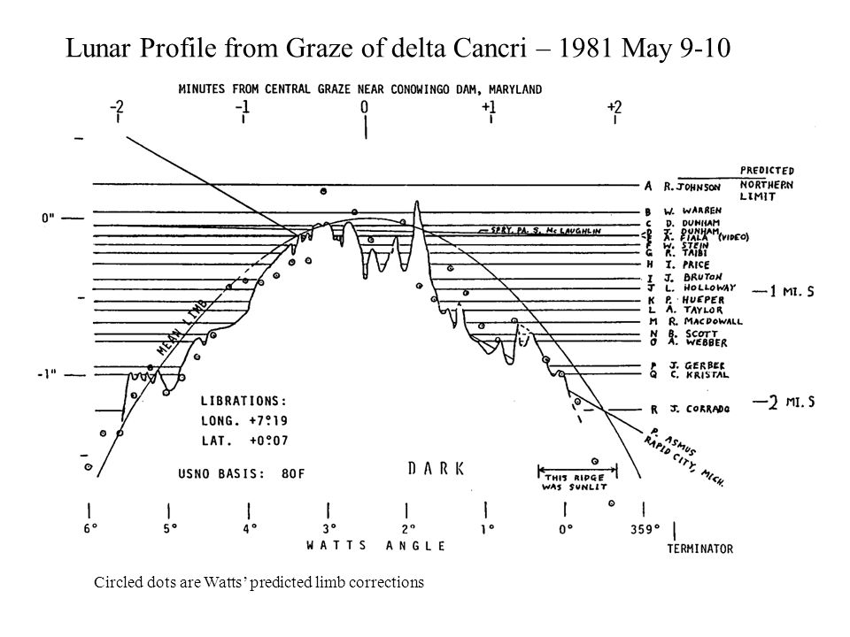 Lunar Profile from Graze of delta Cancri – 1981 May 9-10 Circled dots are Watts predicted limb corrections