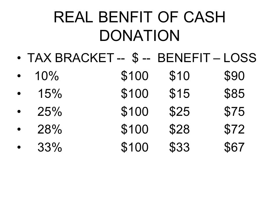 REAL BENFIT OF CASH DONATION TAX BRACKET -- $ -- BENEFIT – LOSS 10% $100 $10 $90 15% $100 $15 $85 25% $100 $25 $75 28% $100 $28 $72 33% $100 $33 $67