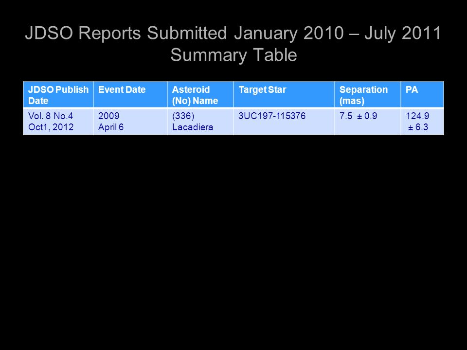 JDSO Reports Submitted January 2010 – July 2011 Summary Table JDSO Publish Date Event DateAsteroid (No) Name Target StarSeparation (mas) PA Vol.