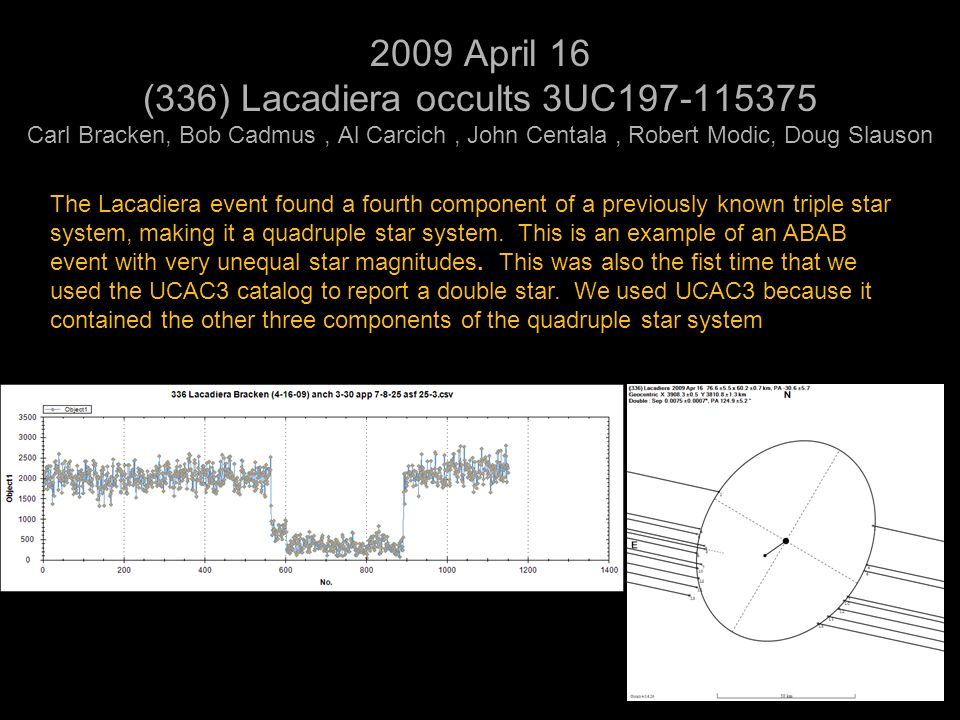 2009 April 16 (336) Lacadiera occults 3UC Carl Bracken, Bob Cadmus, Al Carcich, John Centala, Robert Modic, Doug Slauson The Lacadiera event found a fourth component of a previously known triple star system, making it a quadruple star system.