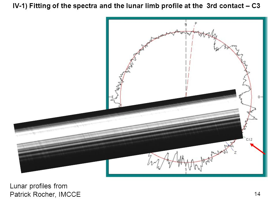 14 Lunar profiles from Patrick Rocher, IMCCE IV-1) Fitting of the spectra and the lunar limb profile at the 3rd contact – C3