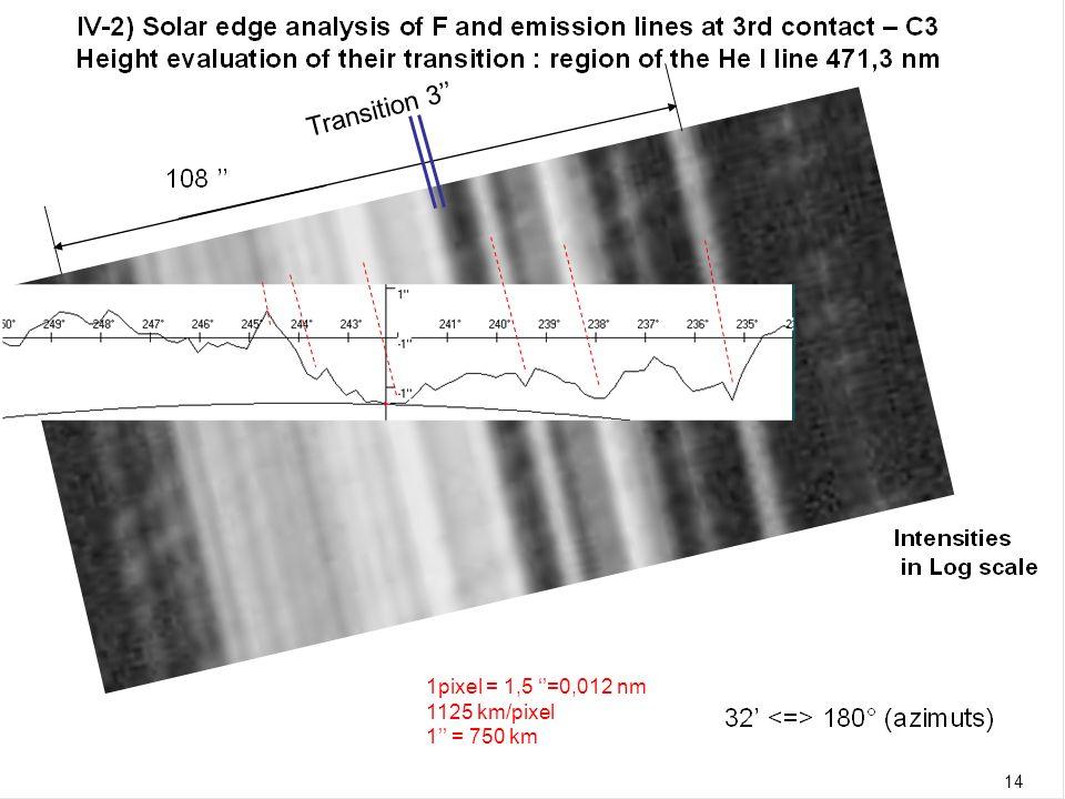 15 1pixel = 1,5 =0,012 nm 1125 km/pixel 1 = 750 km Transition 3 14