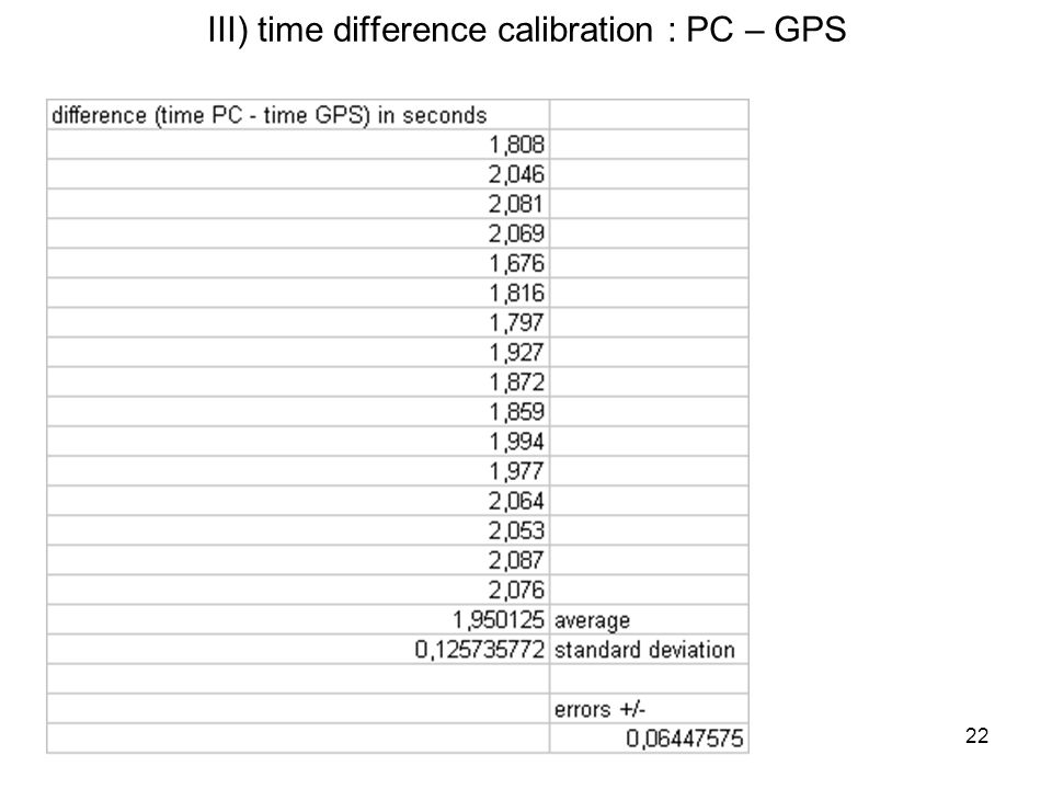 22 III) time difference calibration : PC – GPS