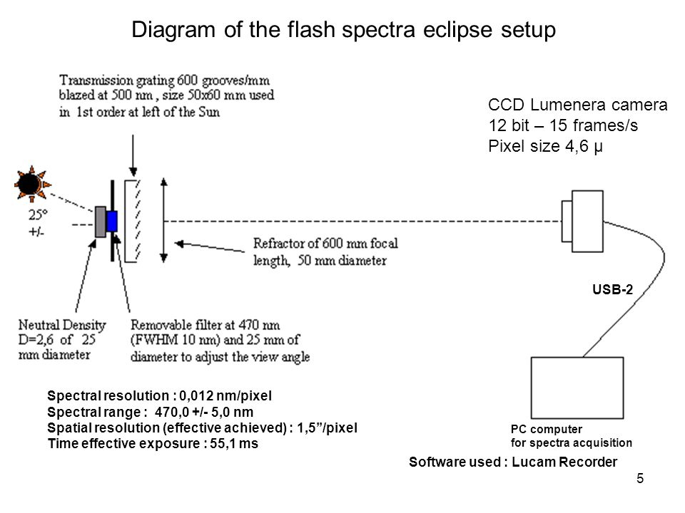 5 Diagram of the flash spectra eclipse setup Spectral resolution : 0,012 nm/pixel Spectral range : 470,0 +/- 5,0 nm Spatial resolution (effective achieved) : 1,5/pixel Time effective exposure : 55,1 ms Software used : Lucam Recorder USB-2 CCD Lumenera camera 12 bit – 15 frames/s Pixel size 4,6 µ PC computer for spectra acquisition