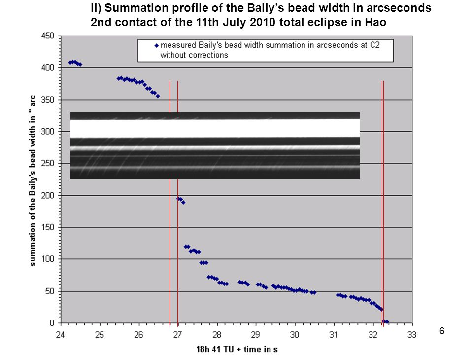 6 II) Summation profile of the Bailys bead width in arcseconds 2nd contact of the 11th July 2010 total eclipse in Hao