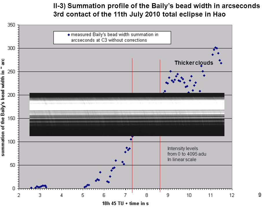 9 Thicker clouds Intensity levels from 0 to 4095 adu In linear scale II-3) Summation profile of the Bailys bead width in arcseconds 3rd contact of the 11th July 2010 total eclipse in Hao