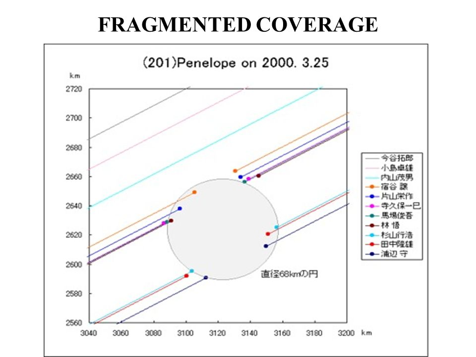 FRAGMENTED COVERAGE