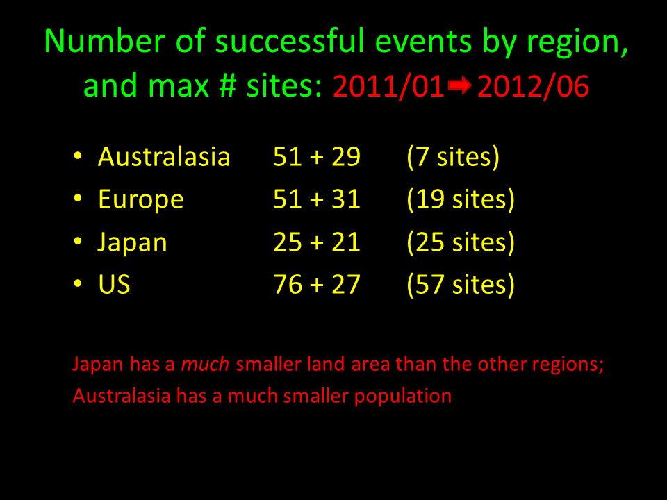 Number of successful events by region, and max # sites: 2011/ /06 Australasia (7 sites) Europe (19 sites) Japan (25 sites) US (57 sites) Japan has a much smaller land area than the other regions; Australasia has a much smaller population