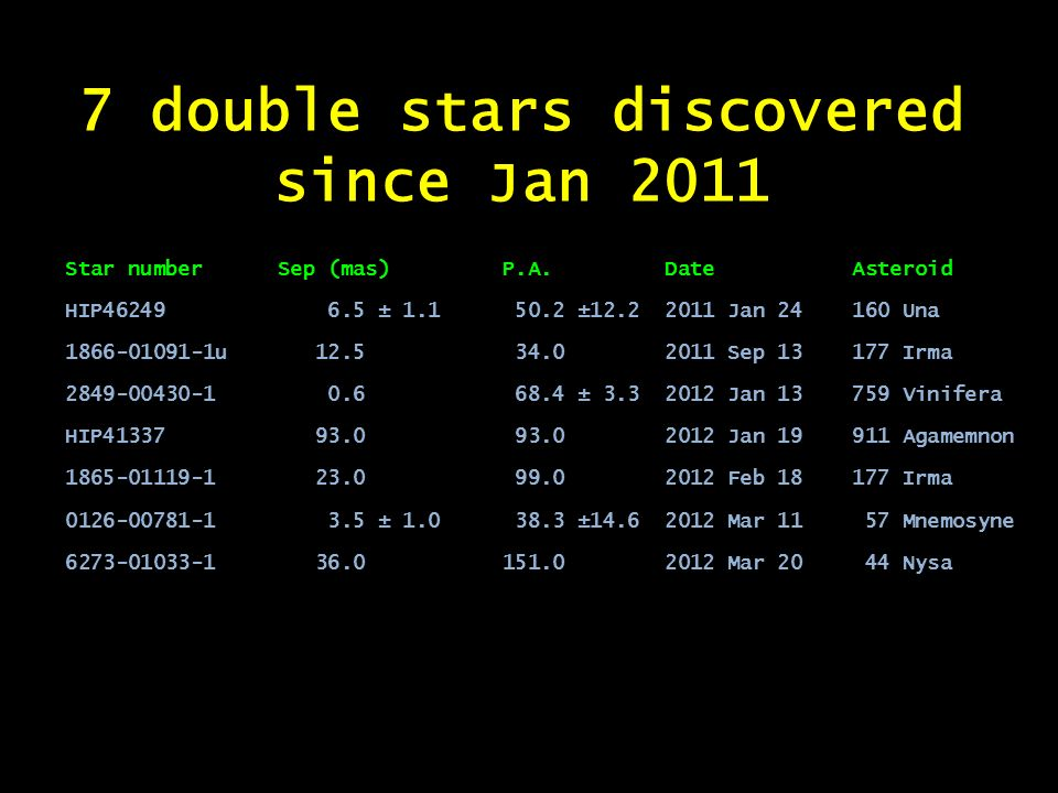 7 double stars discovered since Jan 2011 Star number Sep (mas) P.A. Date Asteroid HIP46249 6.5 ± 1.1 50.2 ±12.2 2011 Jan 24 160 Una 1866-01091-1u 12.5