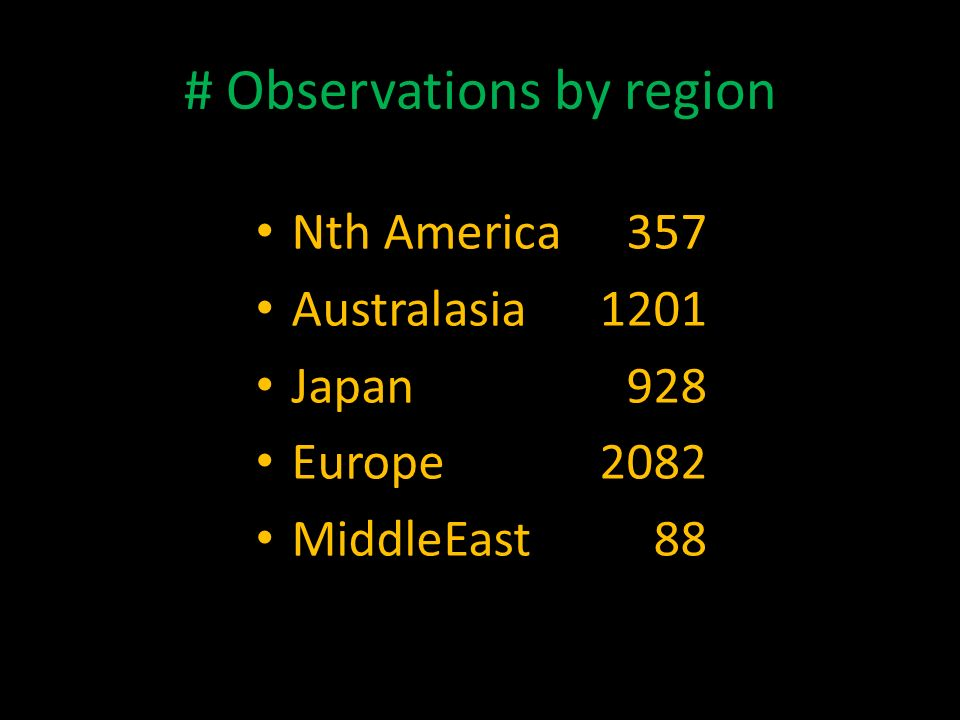 # Observations by region Nth America357 Australasia1201 Japan928 Europe2082 MiddleEast88