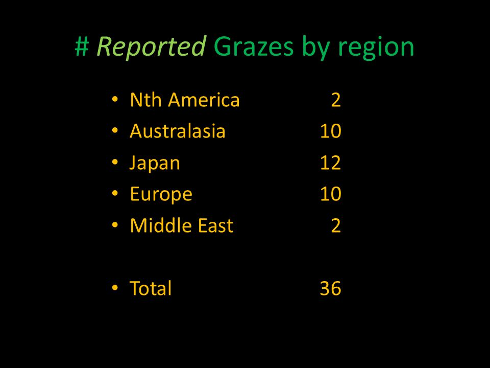 # Reported Grazes by region Nth America2 Australasia10 Japan12 Europe10 Middle East2 Total36
