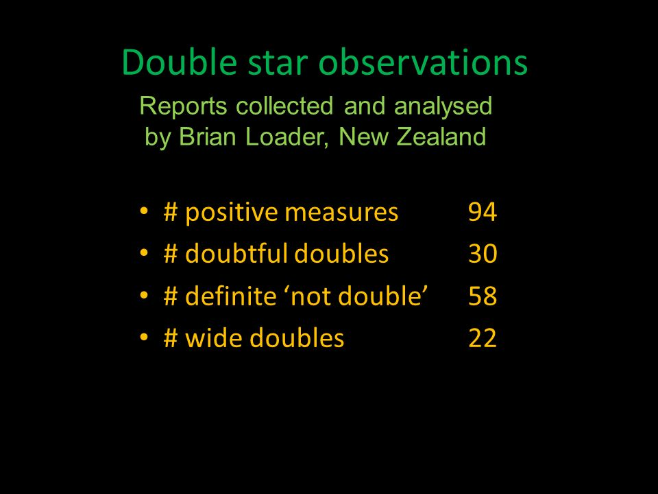 Double star observations # positive measures94 # doubtful doubles30 # definite not double58 # wide doubles22 Reports collected and analysed by Brian L