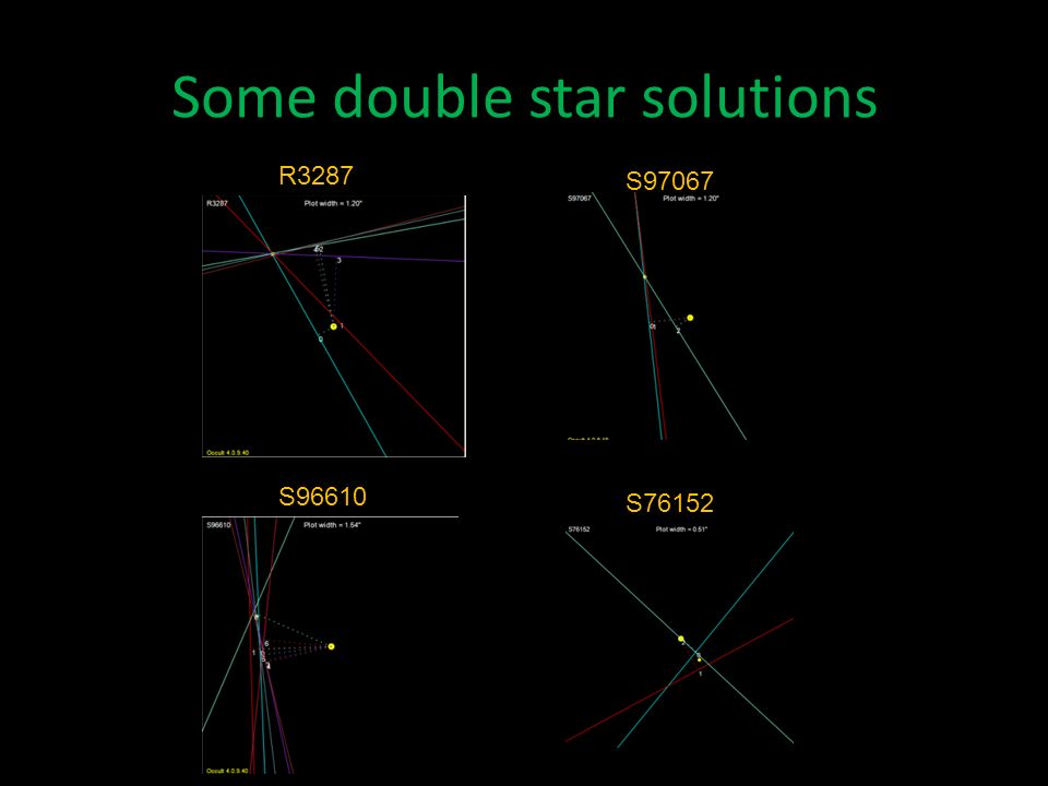 Some double star solutions R3287 S96610 S97067 S76152