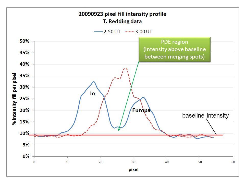 baseline intensity PDE region (intensity above baseline between merging spots) PDE region (intensity above baseline between merging spots)