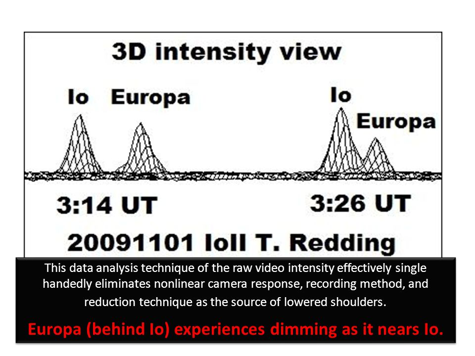 This data analysis technique of the raw video intensity effectively single handedly eliminates nonlinear camera response, recording method, and reduction technique as the source of lowered shoulders.