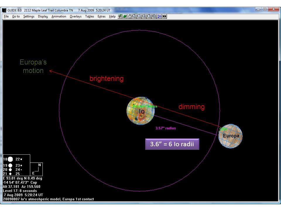 3.6 = 6 Io radii dimming brightening Europas motion Europa Io