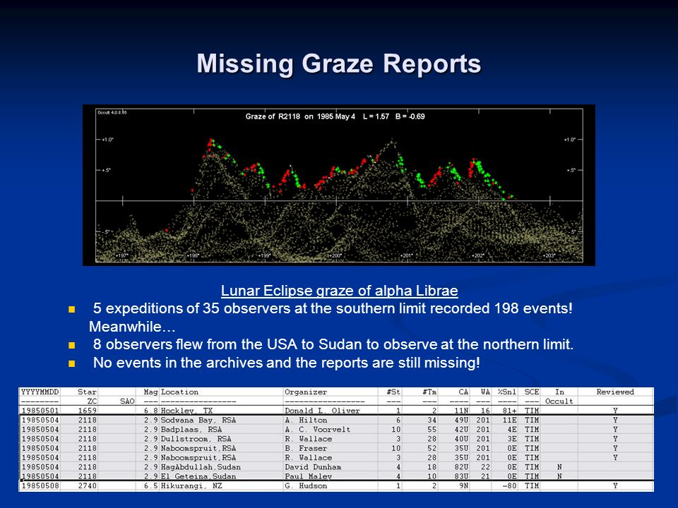 Missing Graze Reports Lunar Eclipse graze of alpha Librae 5 expeditions of 35 observers at the southern limit recorded 198 events! Meanwhile… 8 observ