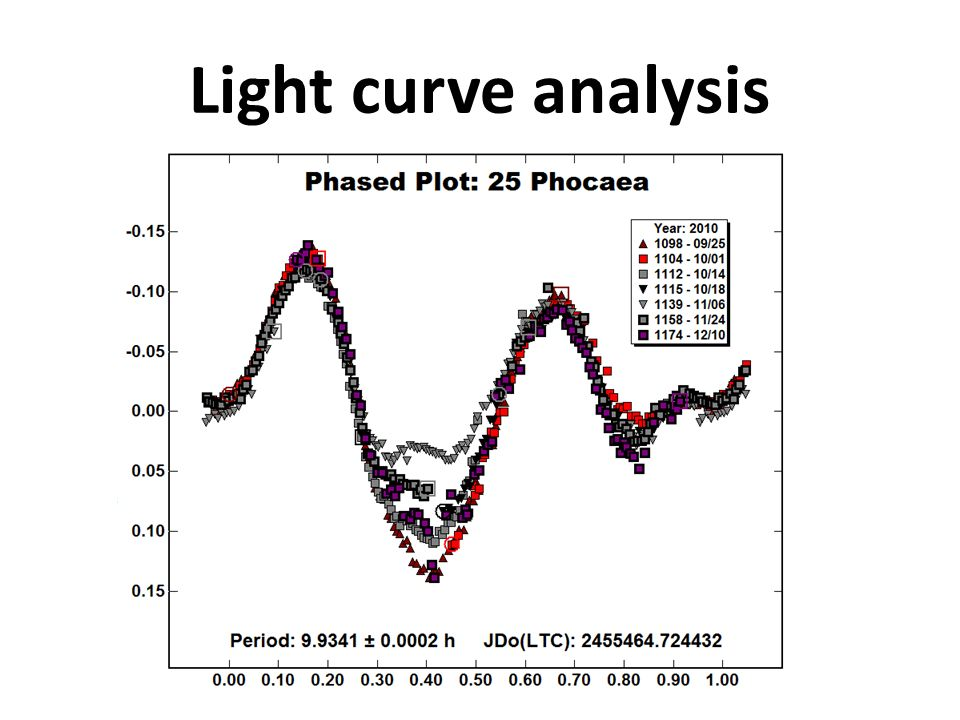 Light curve analysis