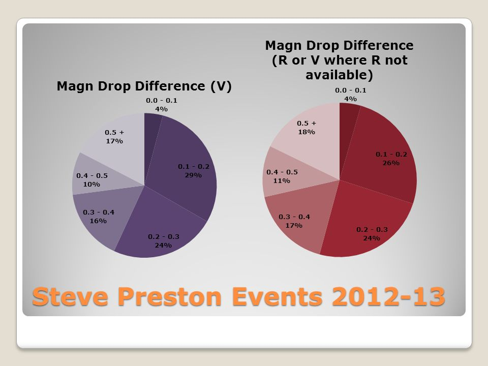 Steve Preston Events