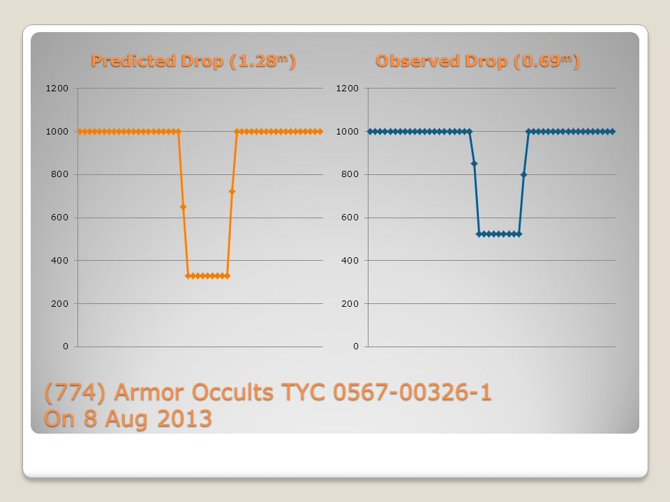 (774) Armor Occults TYC On 8 Aug 2013 Predicted Drop (1.28 m ) Observed Drop (0.69 m )