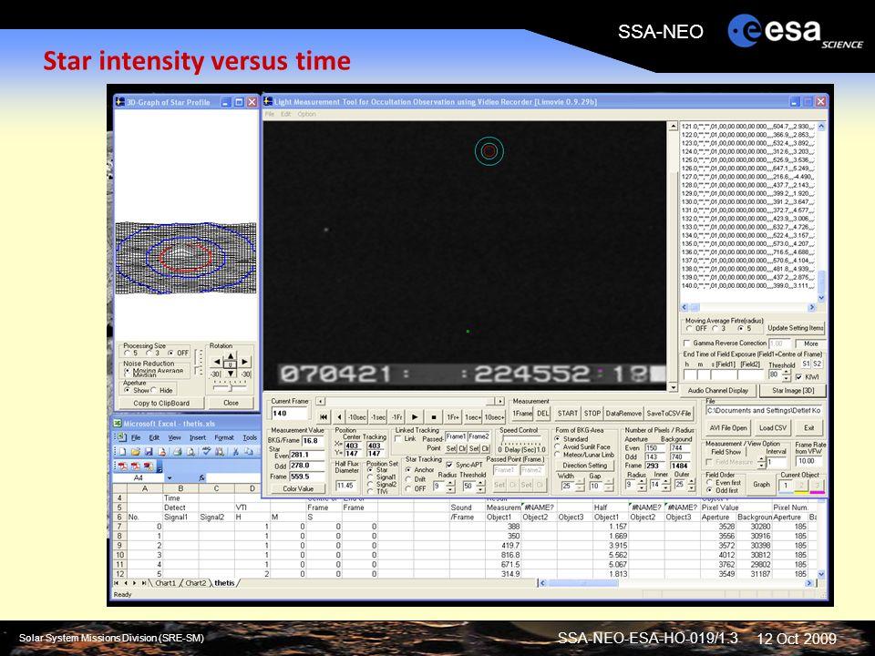 SSA-NEO-ESA-HO-019/1.3 Solar System Missions Division (SRE-SM) SSA-NEO 12 Oct 2009 Star intensity versus time