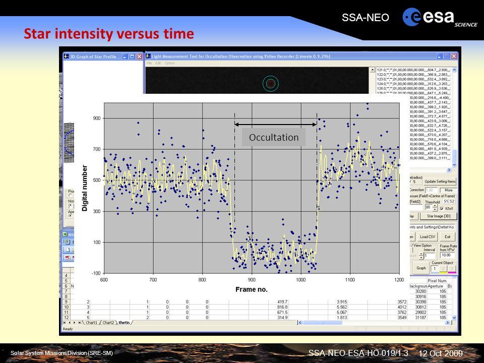 SSA-NEO-ESA-HO-019/1.3 Solar System Missions Division (SRE-SM) SSA-NEO 12 Oct 2009 Star intensity versus time Occultation