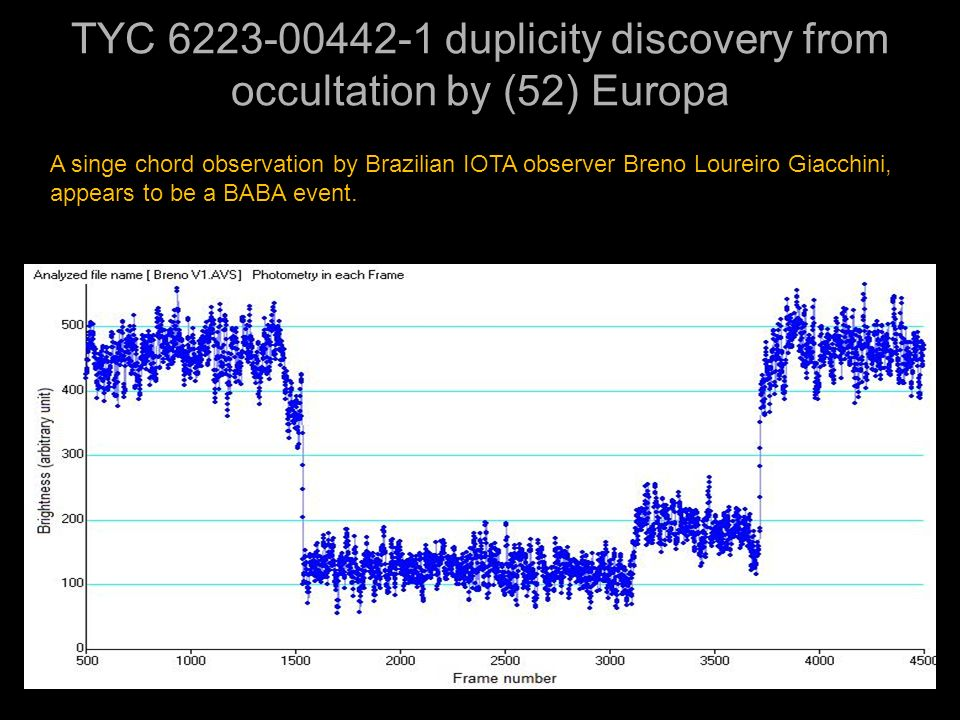 TYC 6223-00442-1 duplicity discovery from occultation by (52) Europa A singe chord observation by Brazilian IOTA observer Breno Loureiro Giacchini, ap