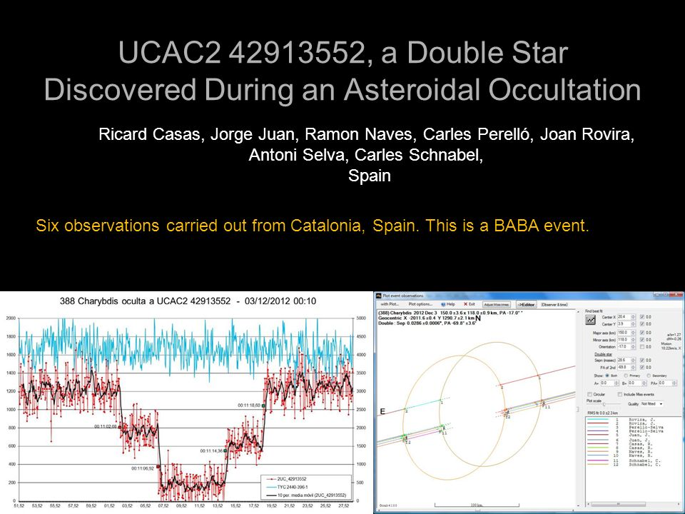 UCAC2 42913552, a Double Star Discovered During an Asteroidal Occultation Ricard Casas, Jorge Juan, Ramon Naves, Carles Perelló, Joan Rovira, Antoni S