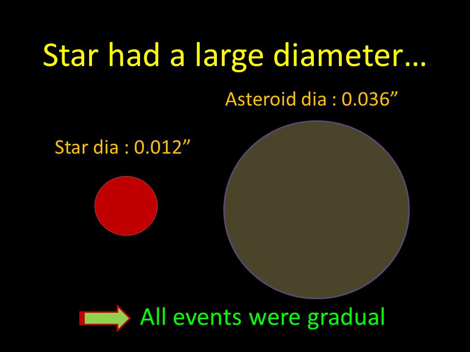 Star had a large diameter… Star dia : 0.012 Asteroid dia : 0.036 All events were gradual