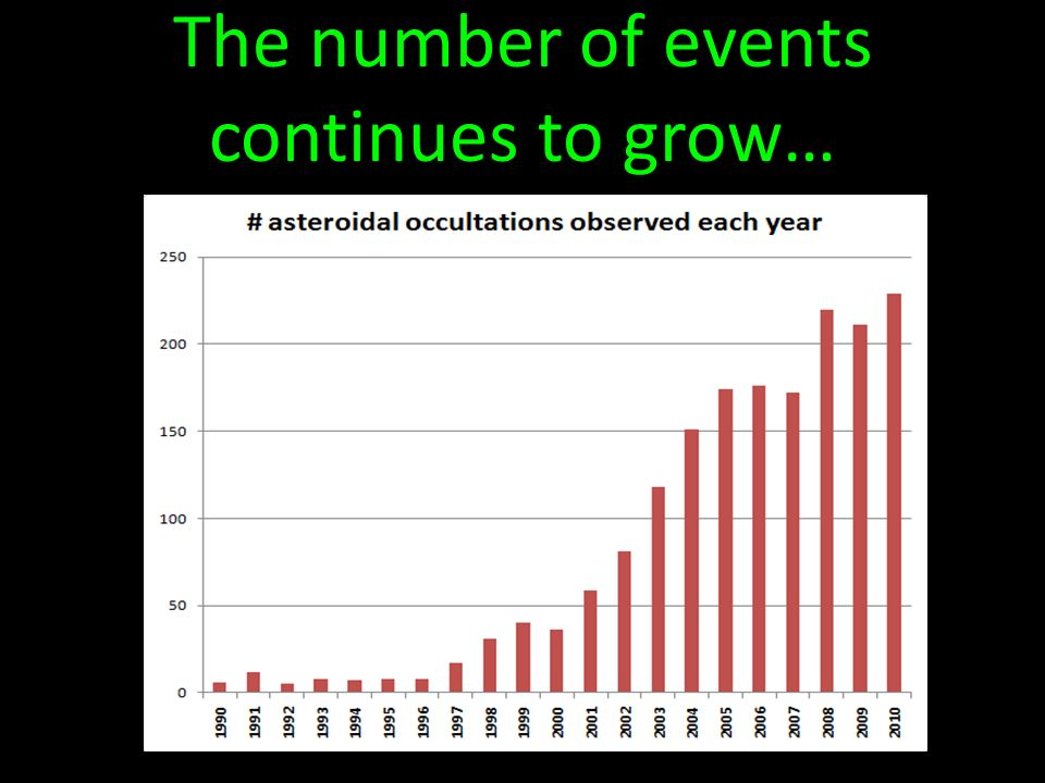 The number of events continues to grow…