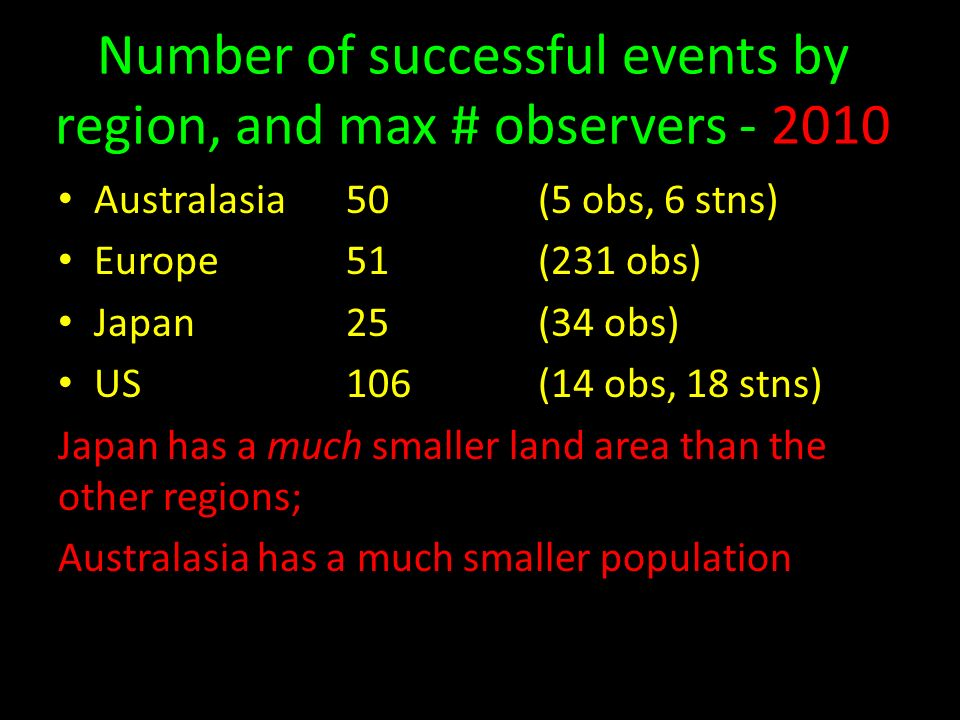 Number of successful events by region, and max # observers - 2010 Australasia50(5 obs, 6 stns) Europe51(231 obs) Japan25(34 obs) US106(14 obs, 18 stns) Japan has a much smaller land area than the other regions; Australasia has a much smaller population