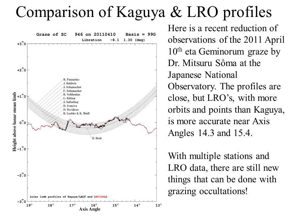 Comparison of Kaguya & LRO profiles Here is a recent reduction of observations of the 2011 April 10 th eta Geminorum graze by Dr. Mitsuru Sôma at the