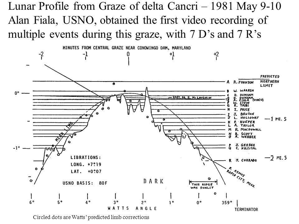 Lunar Profile from Graze of delta Cancri – 1981 May 9-10 Alan Fiala, USNO, obtained the first video recording of multiple events during this graze, wi