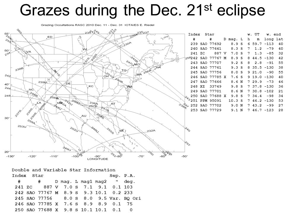 Grazes during the Dec. 21 st eclipse Double and Variable Star Information Index Star Sep.