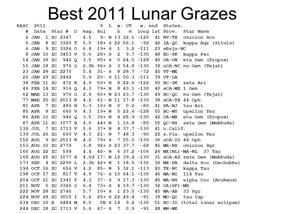 Best 2011 Lunar Grazes RASC 2011 % L w. UT w. end States, # Date Star # D mag. Snl h m long lat Prov. Star Name 2 JAN 1 ZC 2347 4.5 9- N 13 32.1 -120
