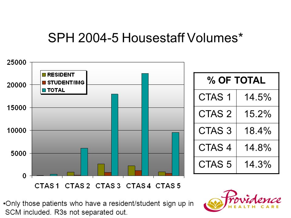 SPH 2004-5 Housestaff Volumes* Only those patients who have a resident/student sign up in SCM included.