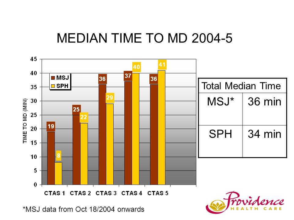 MEDIAN TIME TO MD 2004-5 Total Median Time MSJ*36 min SPH34 min *MSJ data from Oct 18/2004 onwards