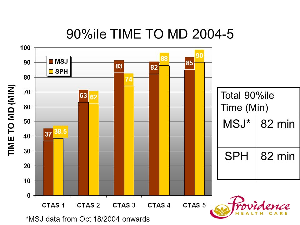 90%ile TIME TO MD 2004-5 Total 90%ile Time (Min) MSJ*82 min SPH82 min *MSJ data from Oct 18/2004 onwards
