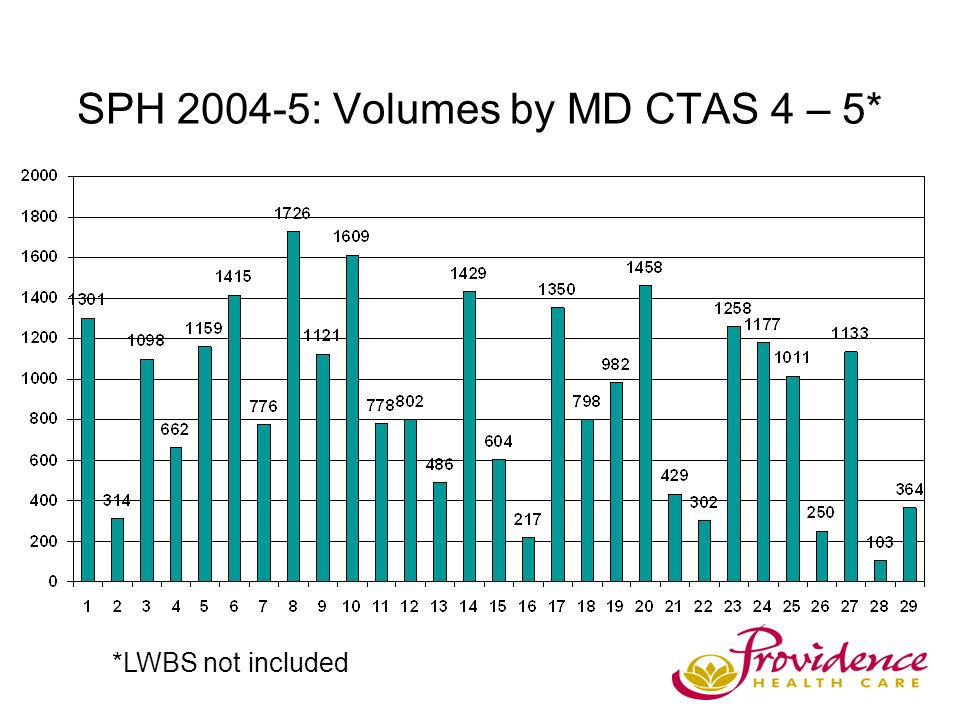 SPH 2004-5: Volumes by MD CTAS 4 – 5* *LWBS not included
