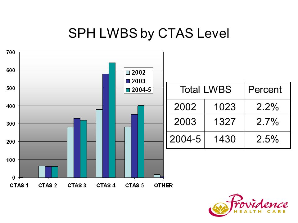 SPH LWBS by CTAS Level Total LWBSPercent 200210232.2% 200313272.7% 2004-514302.5%