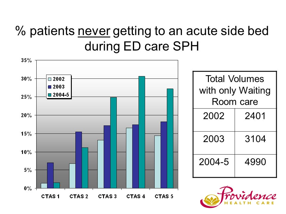 % patients never getting to an acute side bed during ED care SPH Total Volumes with only Waiting Room care 20022401 20033104 2004-54990