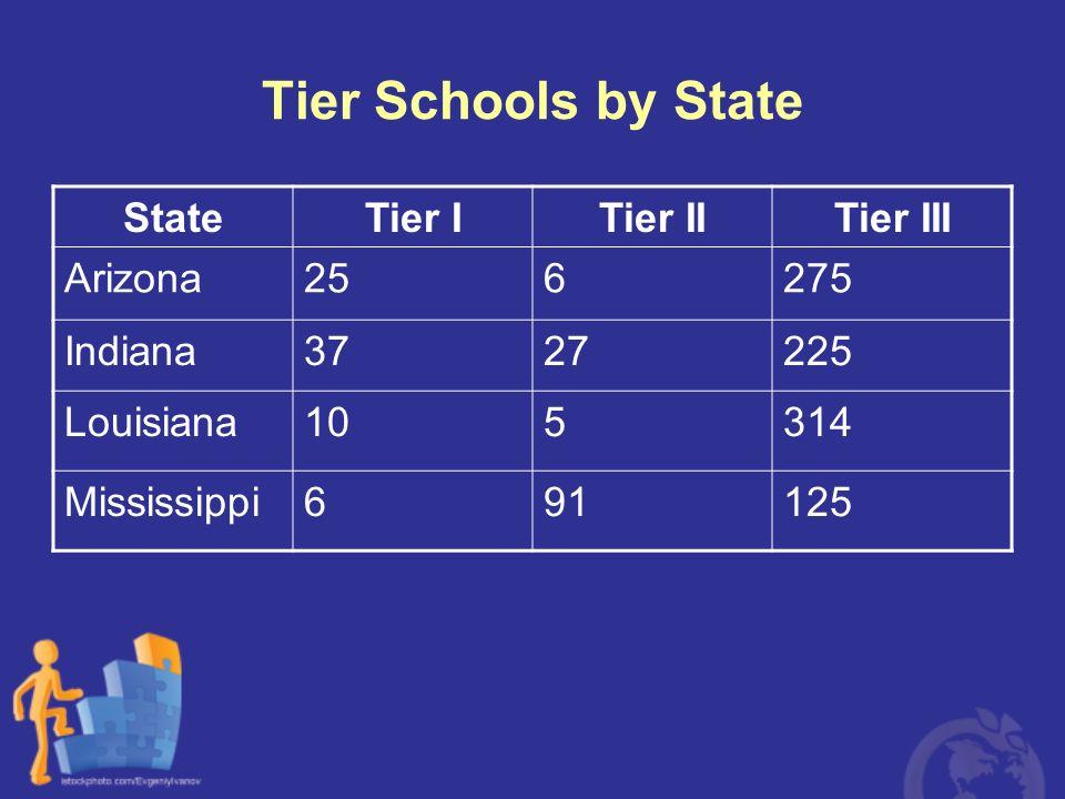 Tier Schools by State StateTier ITier IITier III Arizona256275 Indiana3727225 Louisiana105314 Mississippi691125