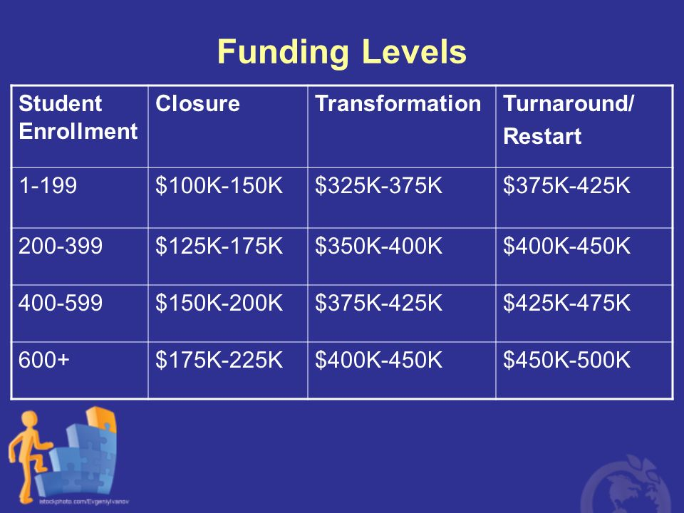 Funding Levels Student Enrollment ClosureTransformationTurnaround/ Restart 1-199$100K-150K$325K-375K$375K-425K 200-399$125K-175K$350K-400K$400K-450K 4